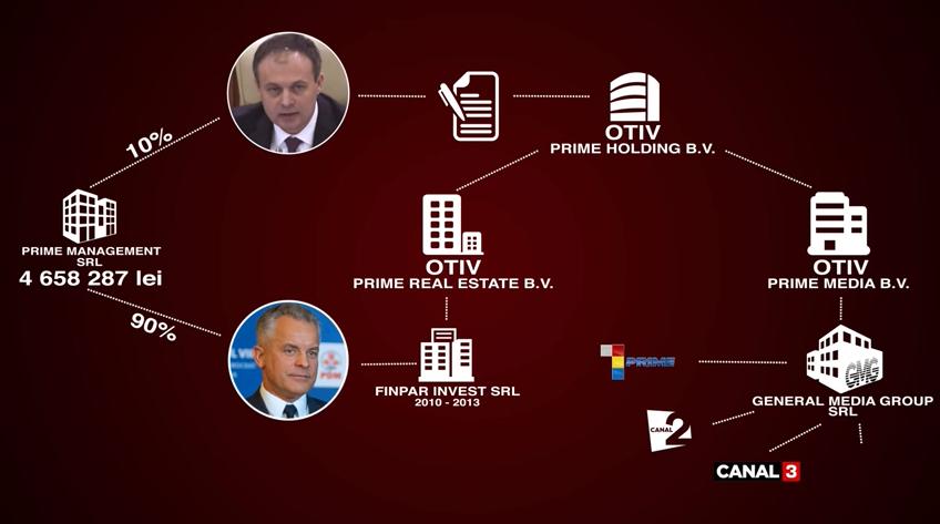 Candu a făcut afaceri prin procură, în interesele lui Plahotniuc, fiind în funcție de deputat