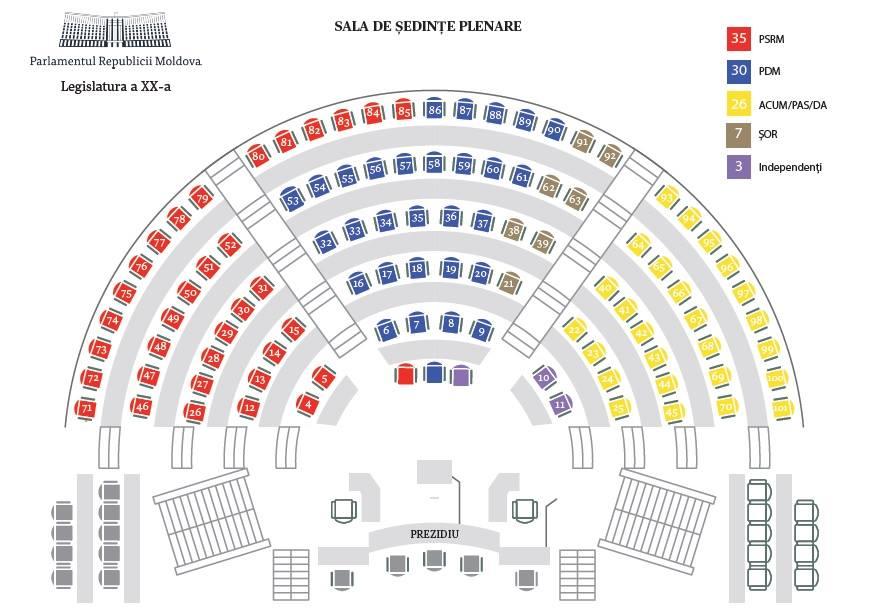 (GRAFIC) Partidul Șor, între PDM și blocul ACUM; Cum vor fi amplasați noii deputații în Parlament