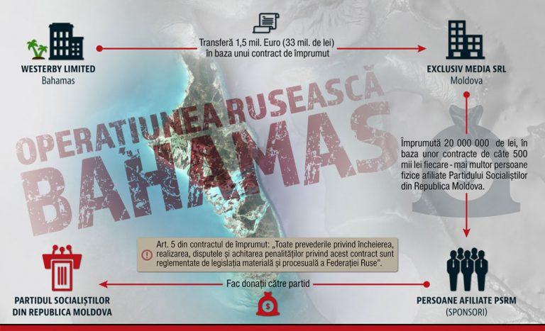 """Imagini pentru DOC /// Operațiunea """"Bahamas-Dodon-PSRM"""": contract de împrumut de 1 milion 500 mii euro între """"WESTERBY LIMITED""""(Bahamas) și """"EXCLUSIV MEDIA"""""""